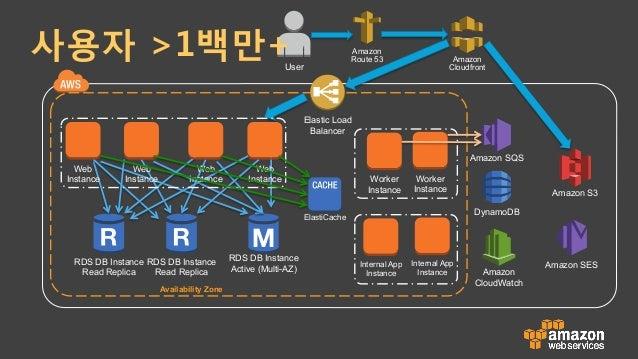 MobileClient Route53 CloudFront AmazonS3 Sta7cContents&Logs CloudWatch Elas7cLoad Balancing RDS (Mul7-AZ...