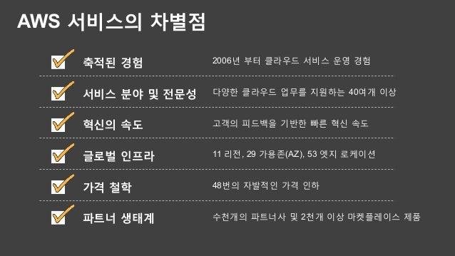 Q&A Channy Yun Technology Evangelist AWS 한국 소셜 채널  http://twitter.com/AWSKorea http://facebook.com/AmazonWebServices.ko ht...