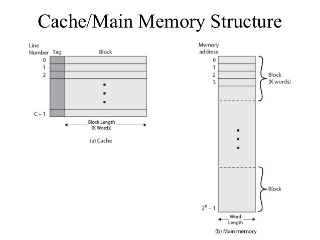 ct213 memory subsystem, Wiring block