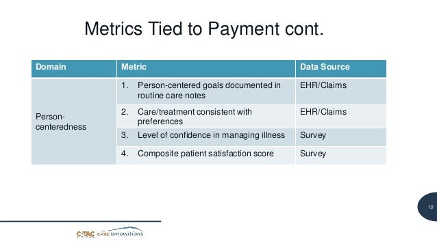 11 Metrics Tied to Payment cont. Domain Metric Data Source Person- centeredness 1. Person-centered goals documented in rou...