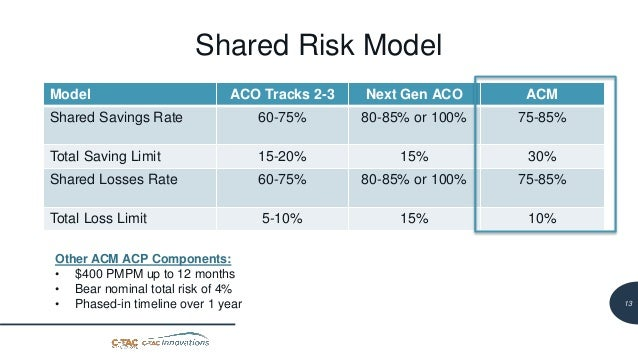 14 Shared Risk Model Model ACO Tracks 2-3 Next Gen ACO ACM Shared Savings Rate 60-75% 80-85% or 100% 75-85% Total Saving L...