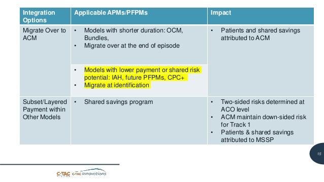 16 Integration Across Multiple APMs/PFPMs Integration Options Applicable APMs/PFPMs Impact Migrate Over to ACM • Models wi...
