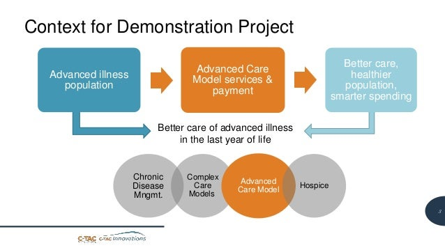 3 Context for Demonstration Project Advanced illness population Advanced Care Model services & payment Better care, health...