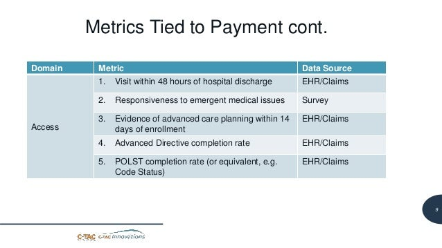 10 Metrics Tied to Payment cont. Domain Metric Data Source Access 1. Visit within 48 hours of hospital discharge EHR/Claim...