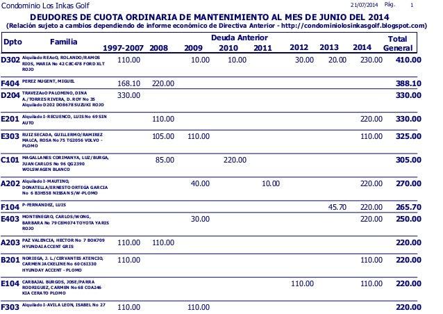 Dpto Familia 1997-2007 21/07/2014 Pág. 1 2012 Total General Deuda Anterior DEUDORES DE CUOTA ORDINARIA DE MANTENIMIENTO AL...