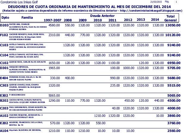Dpto Familia 1997-2007 21/03/2015 Pág. 1 2012 Total General Deuda Anterior DEUDORES DE CUOTA ORDINARIA DE MANTENIMIENTO AL...