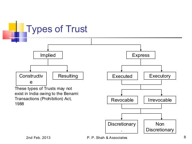 Image Result For Types Of Grantor Trusts