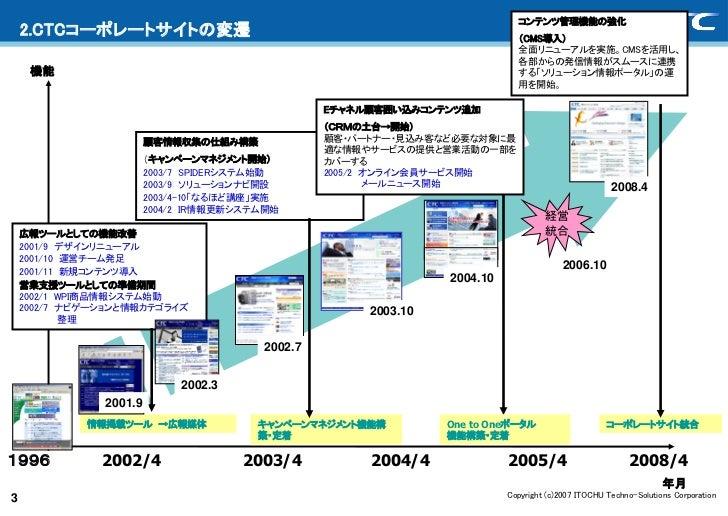コンテンツ管理機能の強化    2.CTCコーポレートサイトの変遷                                                       (CMS導入)                           ...