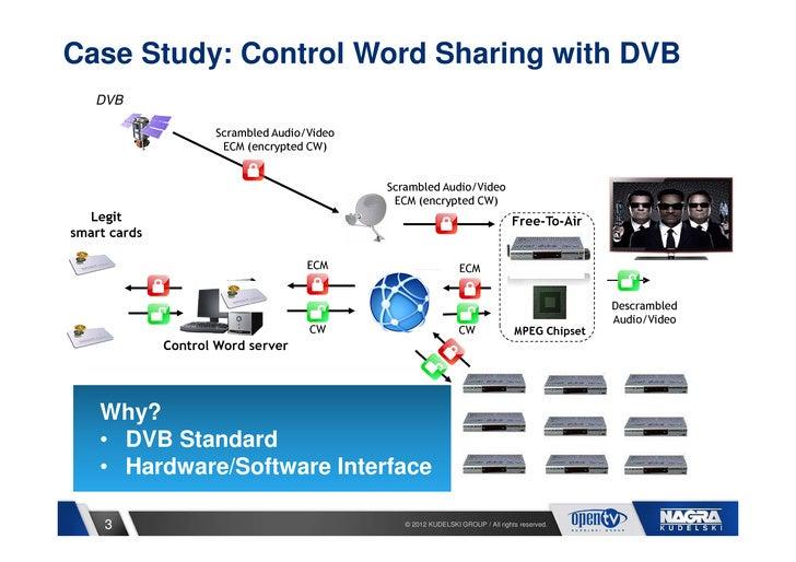 Case Study: Control Word Sharing with DVB   DVB                     Scrambled Audio/Video                      ECM (encryp...