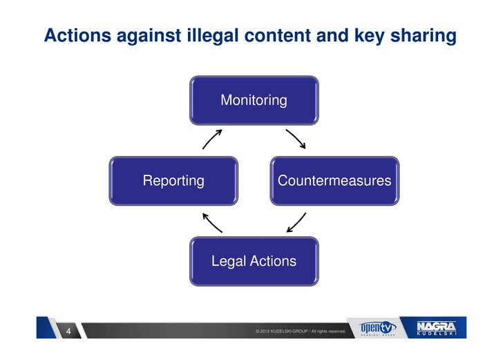 Actions against illegal content and key sharing                        Monitoring           Reporting                   Co...