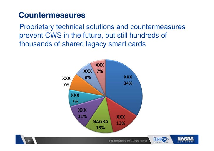 CountermeasuresProprietary technical solutions and countermeasuresprevent CWS in the future, but still hundreds ofthousand...