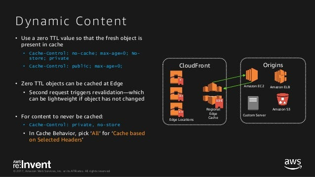 Amazon CloudFront Flash Talks: Best Practices on Configuring, Securin…