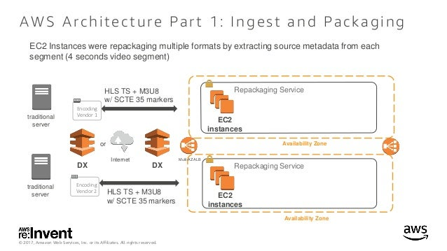 Case Study: How Hulu reinvented television using the AWS Cloud - CTD3…