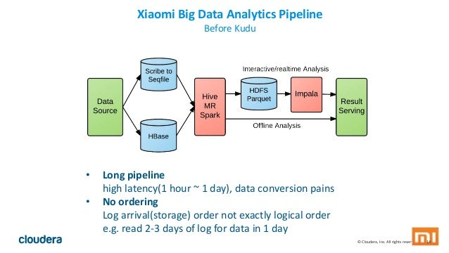 © Cloudera, Inc. All rights reserved. 14 Xiaomi Big Data Analytics Pipeline Before Kudu • Long pipeline high latency(1 hou...