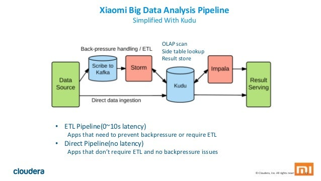 © Cloudera, Inc. All rights reserved. 15 Xiaomi Big Data Analysis Pipeline Simplified With Kudu • ETL Pipeline(0~10s laten...
