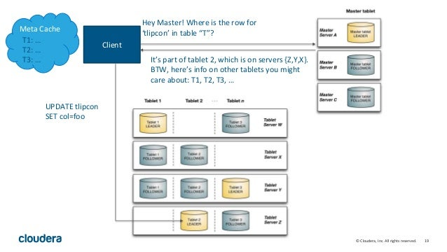 """© Cloudera, Inc. All rights reserved. 19 Client Hey Master! Where is the row for 'tlipcon' in table """"T""""? It's part of tabl..."""