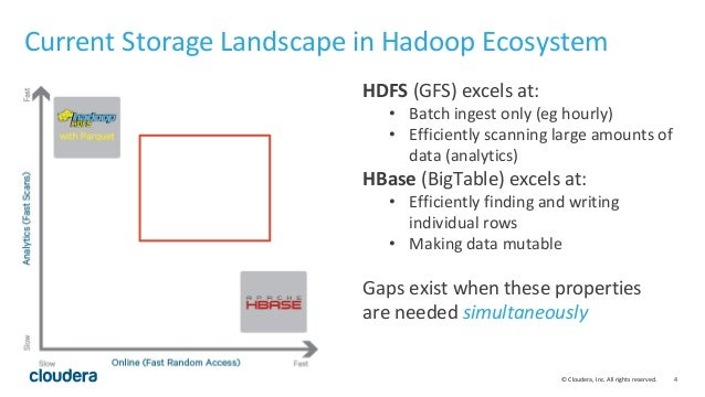 © Cloudera, Inc. All rights reserved. 4 Current Storage Landscape in Hadoop Ecosystem HDFS (GFS) excels at: • Batch ingest...