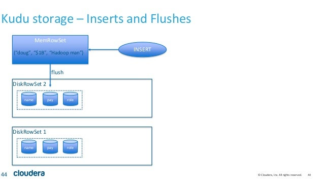 © Cloudera, Inc. All rights reserved. 44 Kudu storage – Inserts and Flushes 44 MemRowSet name pay role DiskRowSet 1 name p...