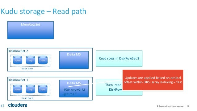 © Cloudera, Inc. All rights reserved. 47 Kudu storage – Read path 47 MemRowSet name pay role DiskRowSet 1 name pay role Di...
