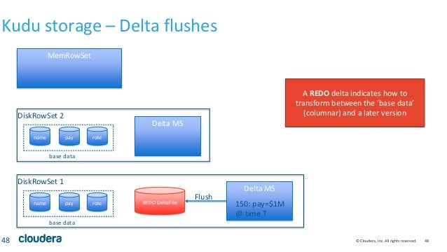 © Cloudera, Inc. All rights reserved. 48 Kudu storage – Delta flushes 48 MemRowSet name pay role DiskRowSet 1 name pay rol...