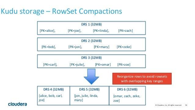 © Cloudera, Inc. All rights reserved. 50 Kudu storage – RowSet Compactions DRS 1 (32MB) [PK=alice], [PK=joe], [PK=linda], ...