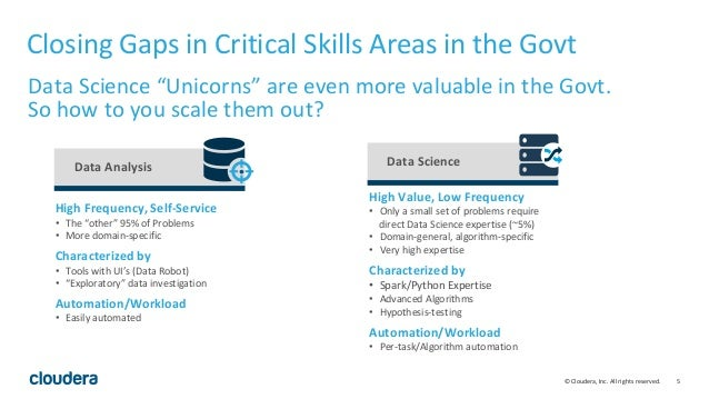 5© Cloudera, Inc. All rights reserved. Closing Gaps in Critical Skills Areas in the Govt Data Science High Value, Low Freq...