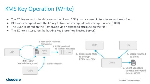Hadoop Distributed File System (Hdfs) Encryption With Cloudera Naviga…