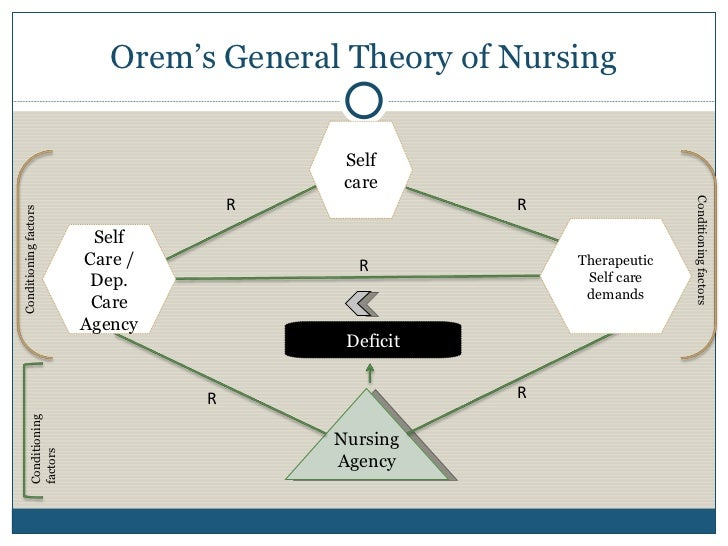 orem s nursing process Explain the process of the theory of nursing system 1 determine existing or potential deficit relationship between abilities and demands for action (eg health of an individual.