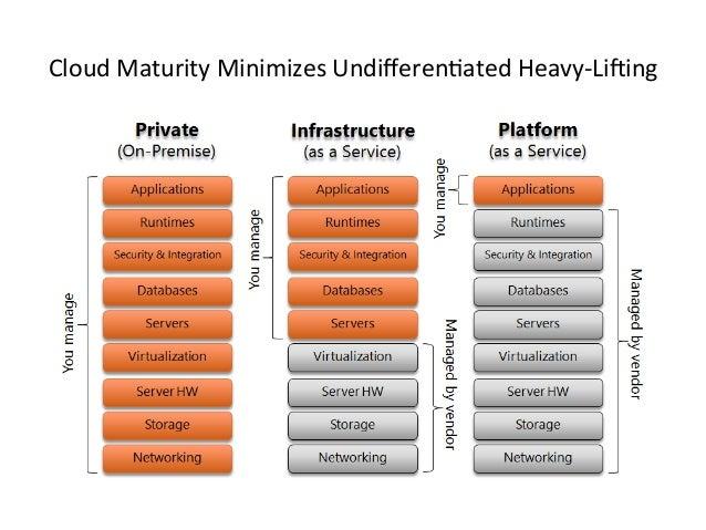 Cloud Technology Ecosystems Slide 3