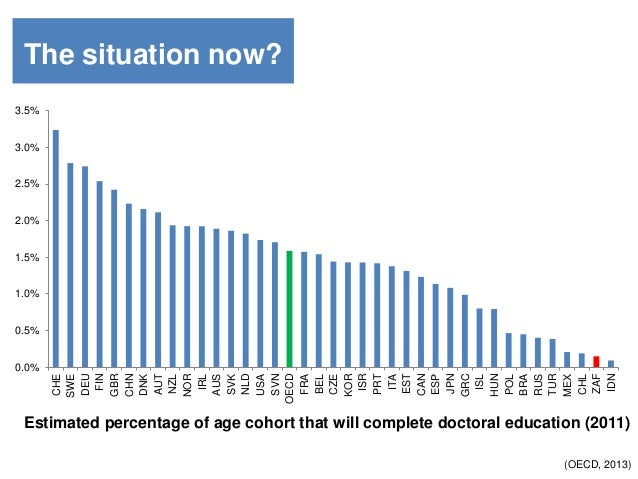0.0% 0.5% 1.0% 1.5% 2.0% 2.5% 3.0% 3.5% CHE SWE DEU FIN GBR CHN DNK AUT NZL NOR IRL AUS SVK NLD USA SVN OECD FRA BEL CZE K...