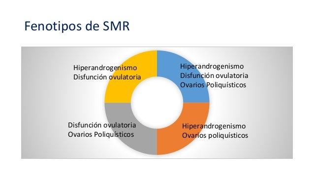 Fenotipos de SMR Hiperandrogenismo Disfunción ovulatoria Hiperandrogenismo Disfunción ovulatoria Ovarios Poliquísticos Dis...