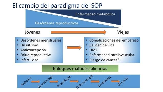 El cambio del paradigma del SOP Desórdenes reproductivos Enfermedad metabólica Jóvenes Viejas • Desórdenes menstruales • H...