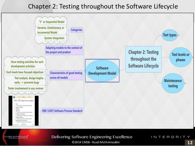 12©2014 CMSB - Rusdi Md Aminuddin Chapter 2: Testing throughout the Software Lifecycle