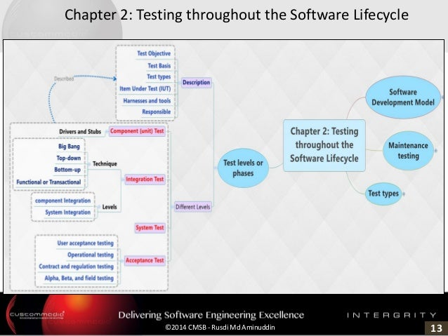 13©2014 CMSB - Rusdi Md Aminuddin Chapter 2: Testing throughout the Software Lifecycle