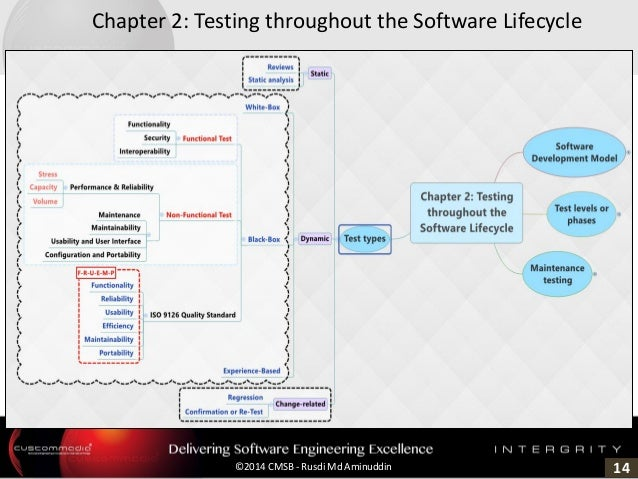 14©2014 CMSB - Rusdi Md Aminuddin Chapter 2: Testing throughout the Software Lifecycle