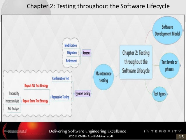 15©2014 CMSB - Rusdi Md Aminuddin Chapter 2: Testing throughout the Software Lifecycle