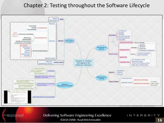 16©2014 CMSB - Rusdi Md Aminuddin Chapter 2: Testing throughout the Software Lifecycle