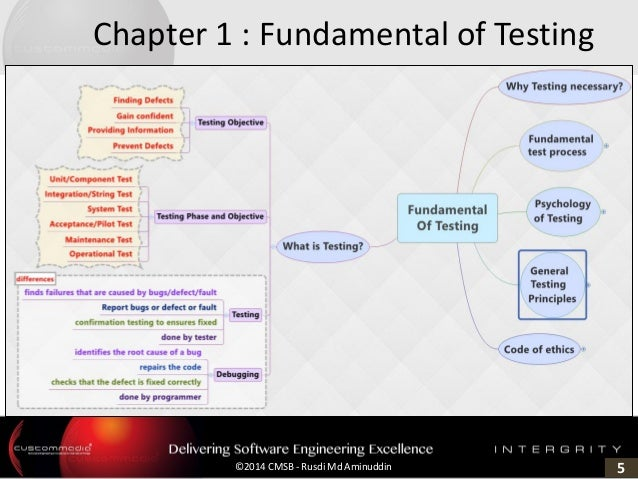 5©2014 CMSB - Rusdi Md Aminuddin Chapter 1 : Fundamental of Testing