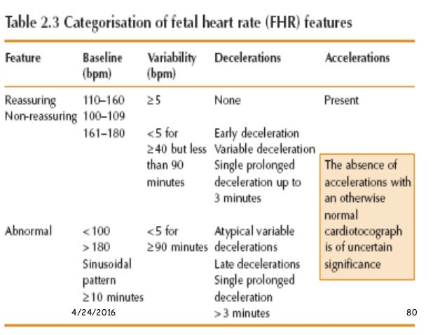 a study guide in fetal surveillance Content will include fetal heart monitoring (fhm) pattern recognition and  interpretation using defin  370 minutes this course follows the current exam  test plan.