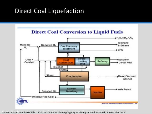 Coal To liquid