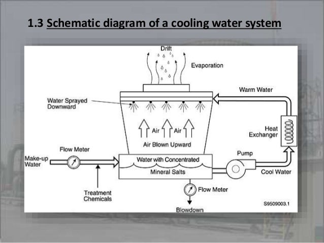 1 3 schematic diagram of a cooling water system