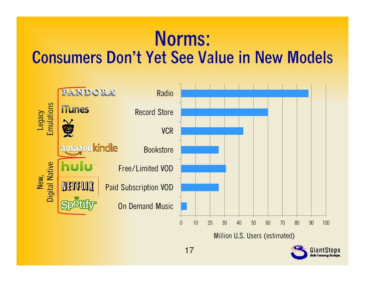 Norms:Consumers Don't Yet See Value in N ModelsC         D 't Y t S V l i New M d l                            Radio  ulat...