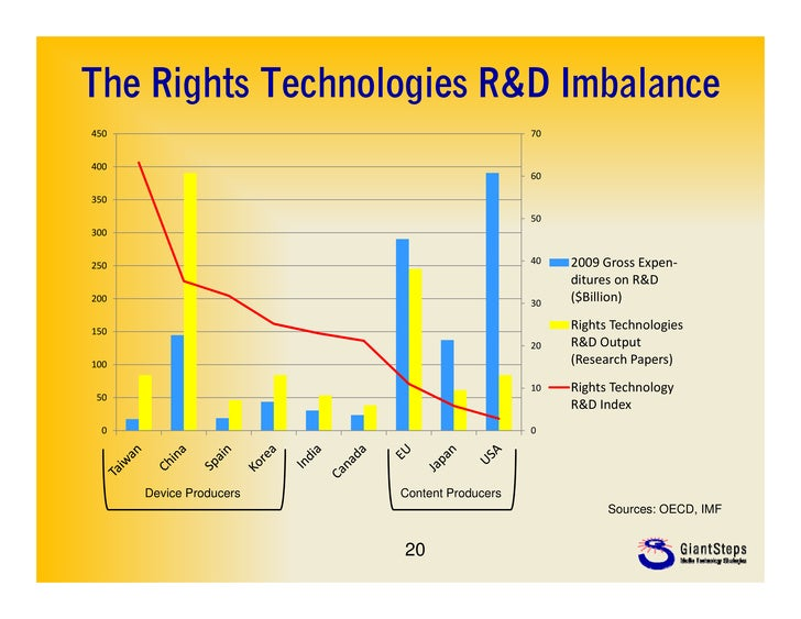 The Rights Technologies R&D Imbalance450                                          70400                                   ...