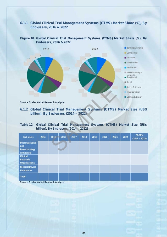Ctms Market By Scalar Market Research
