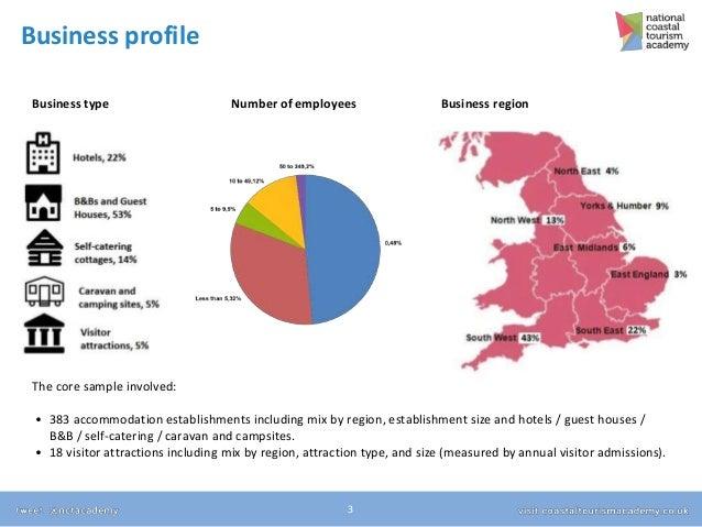 Coastal Tourism Monitor wave 3 results Slide 3
