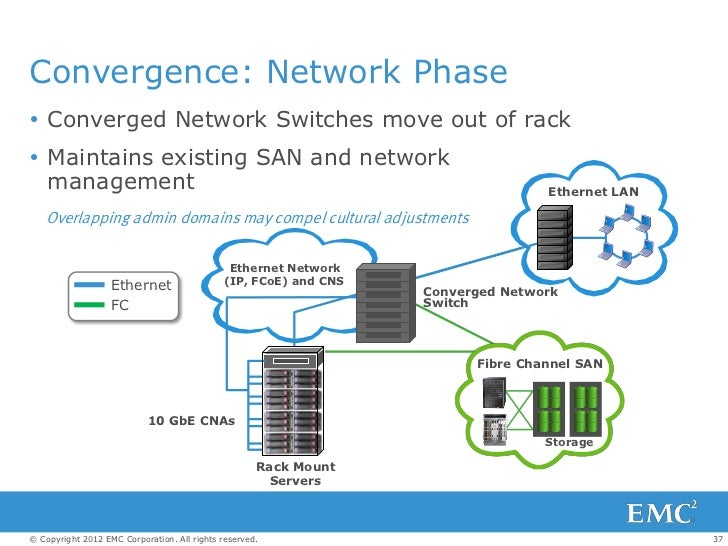 converged data center fcoe iscsi and the future of storage networki 36 37 convergence network