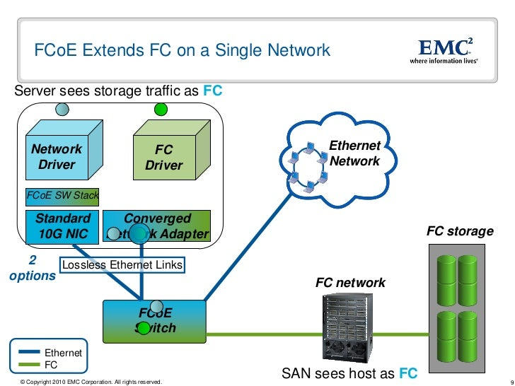 converged data center fcoe iscsi and the future of storage network 8 9