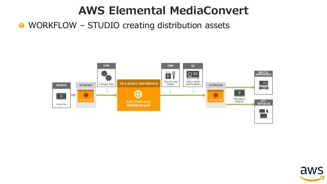 WORKFLOW – STUDIO creating distribution assets AWS Elemental MediaConvert STORAGE Media Files SOURCE OTT Amazon S3 AWS Ele...