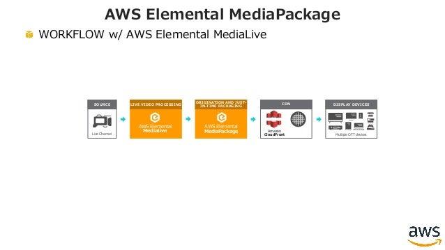 WORKFLOW w/ AWS Elemental MediaLive AWS Elemental MediaPackage AWS Elemental MediaLive LIVE VIDEO PROCESSING AWS Elemental...