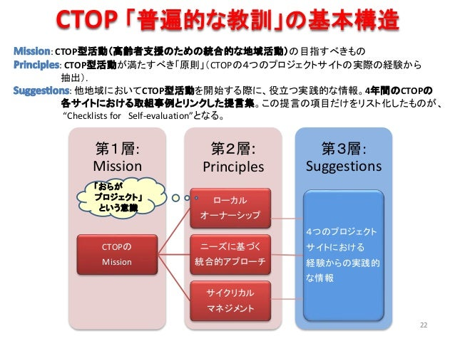CTOP 「普遍的な教訓」の基本構造 第3層: Suggestions 第2層: Principles 第1層: Mission CTOPの Mission ローカル オーナーシップ ニーズに基づく 統合的アプローチ 4つのプロジェクト サイト...